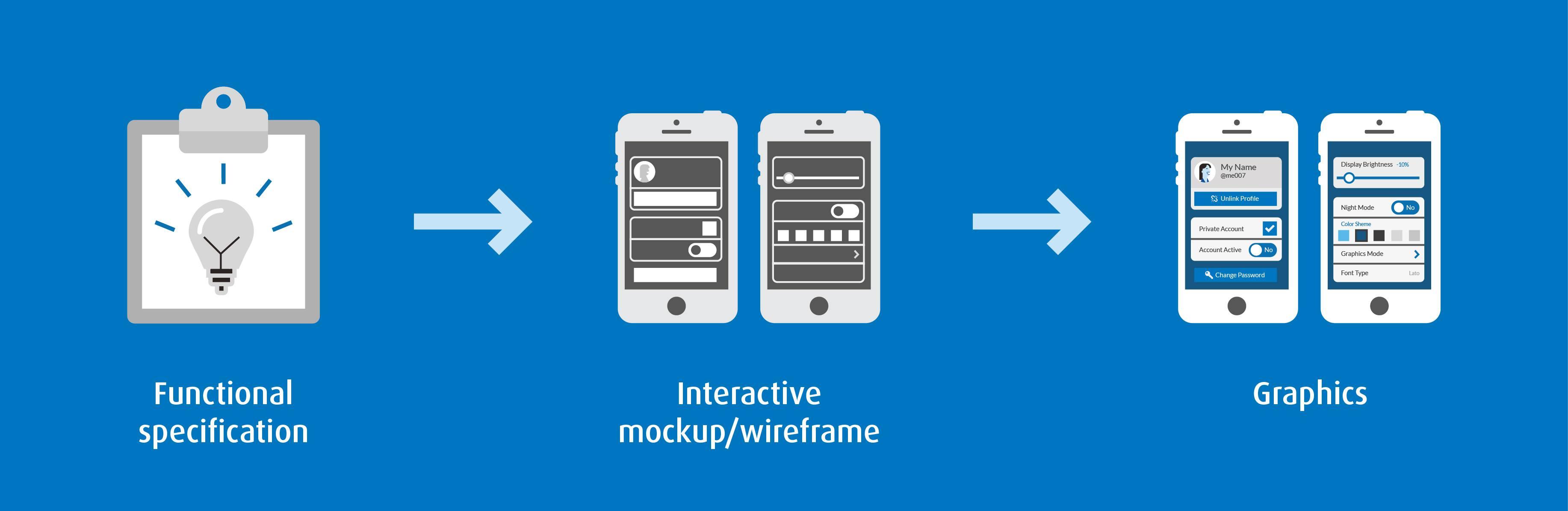mobile-development-app-logic-functionality
