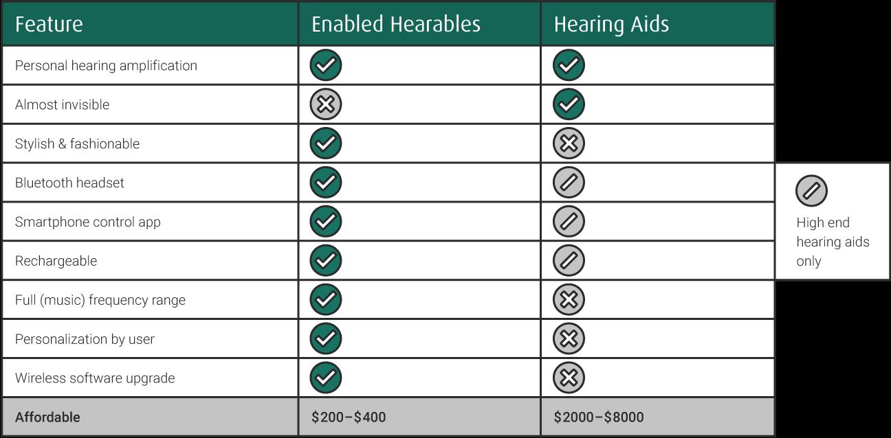 Hearables - Mobile World Congress