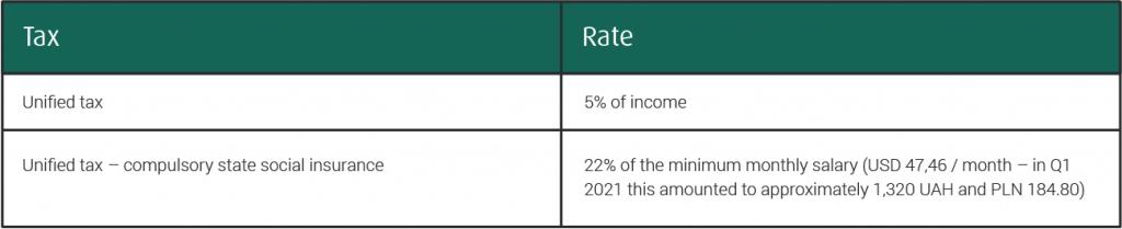 tax rate Ukraine
