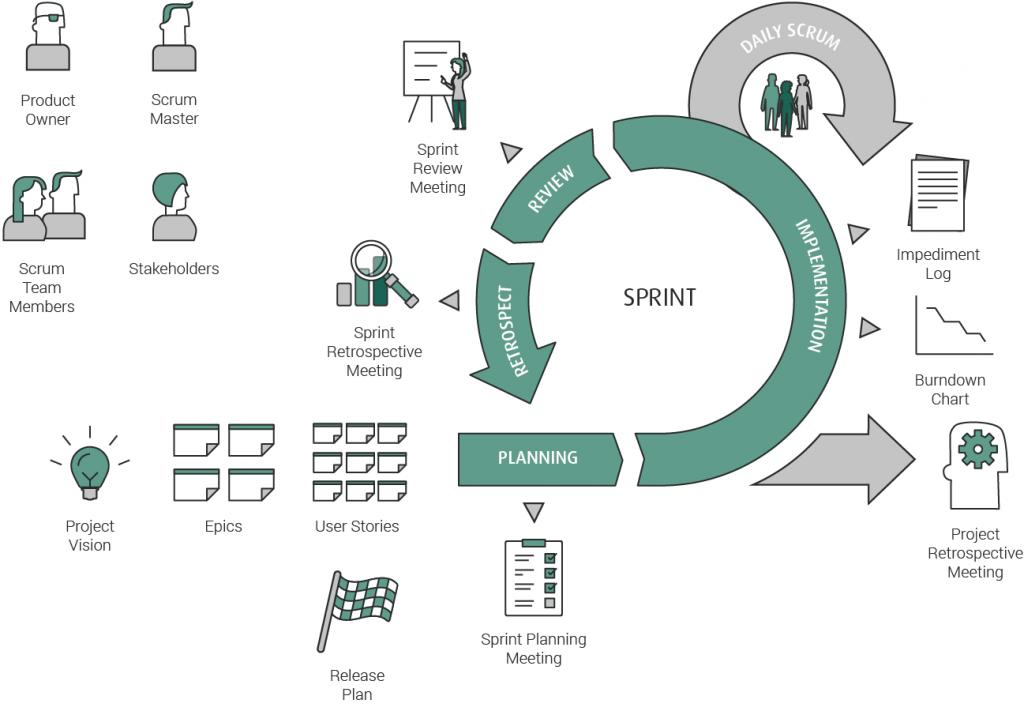 Agile scaling frameworks - Scrum