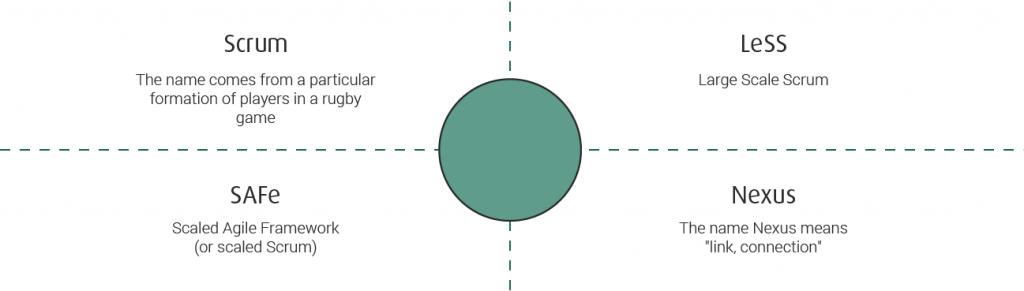 Scaled Agile Frameworks